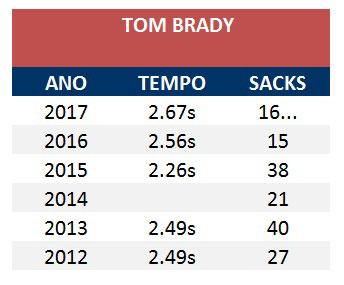 Raiox Linha Ofensiva dos Patriots : Tempo Brady