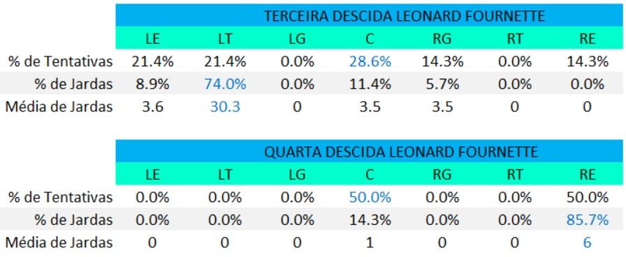 Raio X : Leonard Fournette